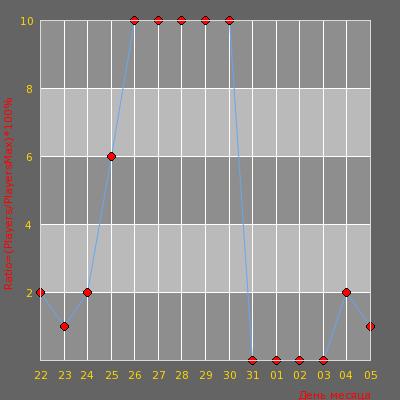 Статистика посещаемости сервера cs.shero.lt (CLASSIC) Server