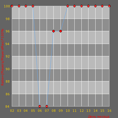 Статистика посещаемости сервера Public | kremunal m9So +18