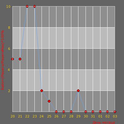 Статистика посещаемости сервера [ZM]† Возмездие зомби †