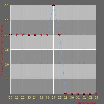 Статистика посещаемости сервера -=Vselennaya [Public] cs-vs.ru [18+]=-