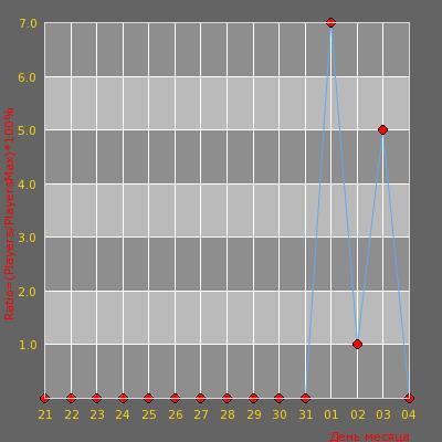 Статистика посещаемости сервера Anger's server | PUBLIC