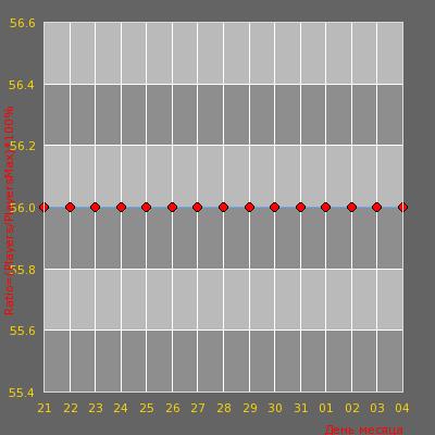 Статистика посещаемости сервера [CSRussia]_TimePlay_Public
