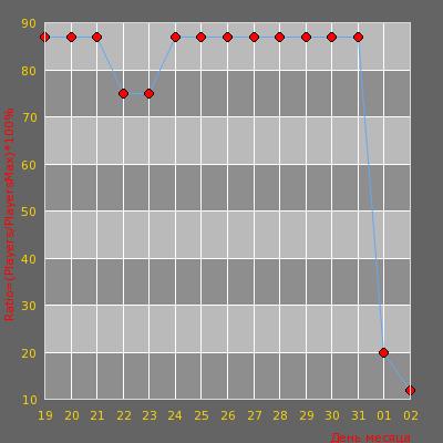 Статистика посещаемости сервера ЗДЕСЬ ИНТЕРЕСНО