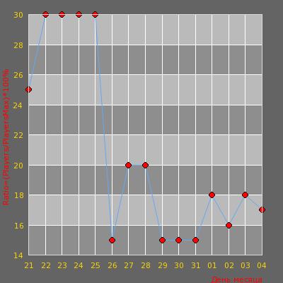Статистика посещаемости сервера SOLNTSEVO [24/7]