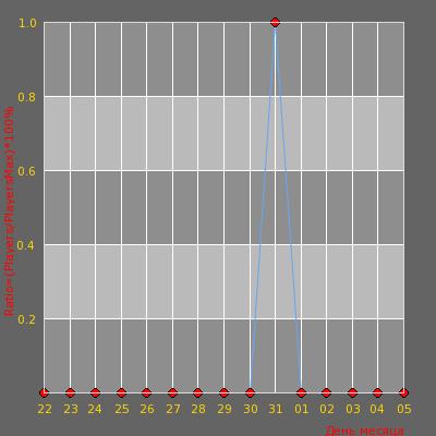 Статистика посещаемости сервера мусорка - AWP/AIM, 100TICK