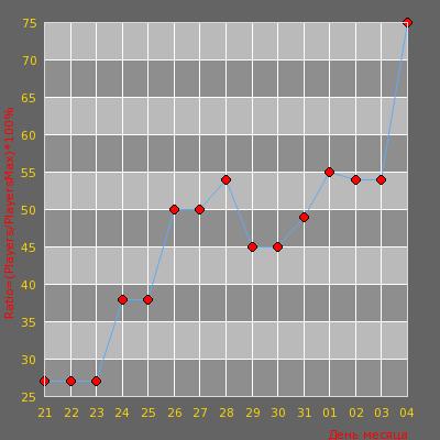 Статистика посещаемости сервера #1 DARKSIDE | AIM | [!ws,128tick,!knife!,!glo
