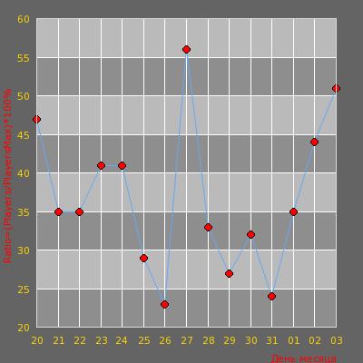 Статистика посещаемости сервера #2 DARK SIDE |AWP LEGO ONLY| [128tick,!ws,!kn