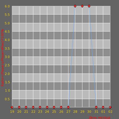 Статистика посещаемости сервера -=Z-O-M-B-I=-