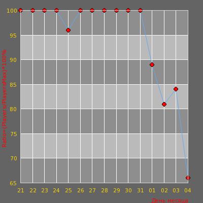 Статистика посещаемости сервера ДЕВУШКИ В cs 1.6