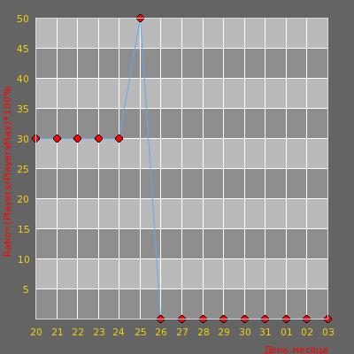 Статистика посещаемости сервера СЛАВЯНСКИЙ СЕРВЕР[1000FPS][24/7]