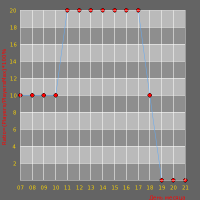 Статистика посещаемости сервера Old School 16+ [Public]