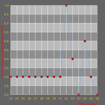 Статистика посещаемости сервера УРАЛЬСКИЕ МУЖИКИ