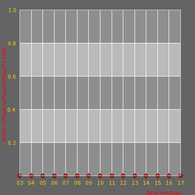 Статистика посещаемости сервера CYBERSHOKE.NET l AWPDM #3 [FFA][128tick][RU]