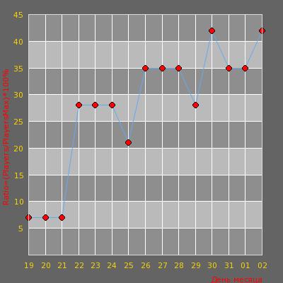 Статистика посещаемости сервера RELAX KNIFE |DM|
