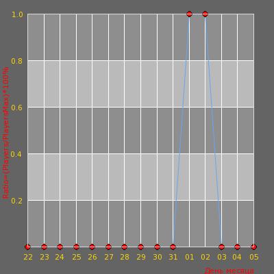 Статистика посещаемости сервера FreeCS.IN New Public