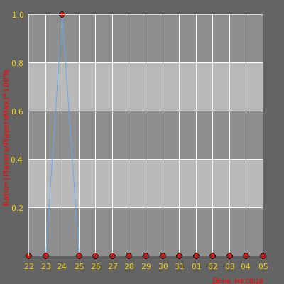 Статистика посещаемости сервера Побег от Деда Мороза [14+]©» ВСЕМ ХУК (FREEHO