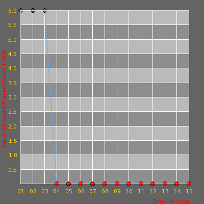 Статистика посещаемости сервера RS | DeathRun (v0.9b): Скоро релиз!