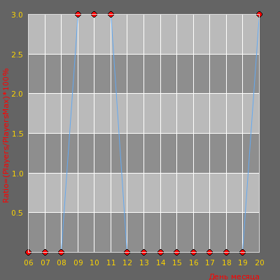 Статистика посещаемости сервера -Патpиoты CCCР-