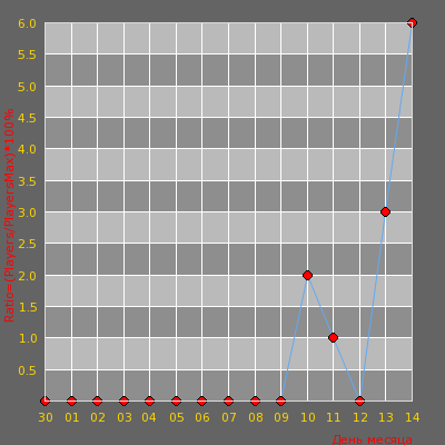 Статистика посещаемости сервера Omsk ProServer[DeathMatch]