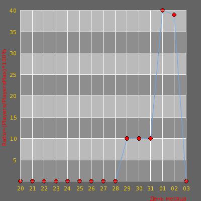 Статистика посещаемости сервера [RUPUB]NEON`PROJECT !lvl !ssf !ws !knife !glo