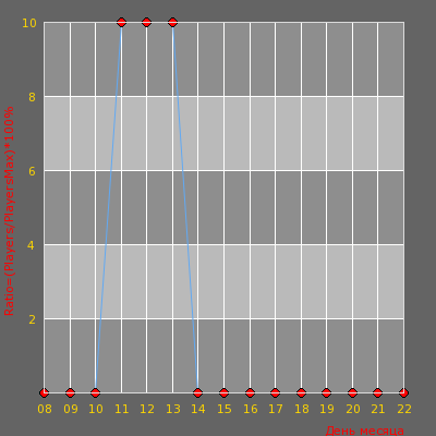 Статистика посещаемости сервера FreeCS.IN New Server