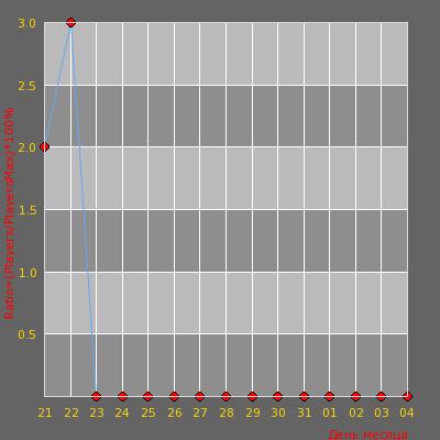 Статистика посещаемости сервера Zombie Galaxy 18+