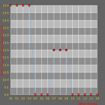 Статистика посещаемости сервера npchosting.com | aa_dima2 only