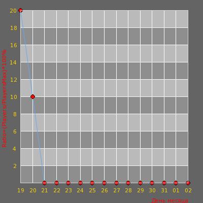 Статистика посещаемости сервера [Public]#NoVoSiB_54#[MoRTaL]