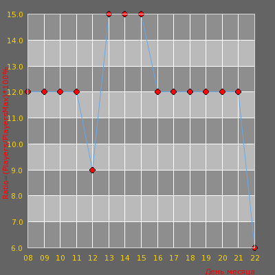 Статистика посещаемости сервера -|К.А.Н.А.Р.Ы|- 2020 Public 18+[ONLY DD2]