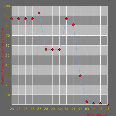Статистика посещаемости сервера CYBERSHOKE.NET l Duels #7 [RU]