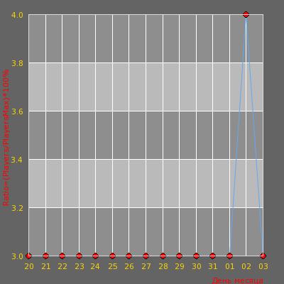 Статистика посещаемости сервера Анастейшэн Knife[DM]