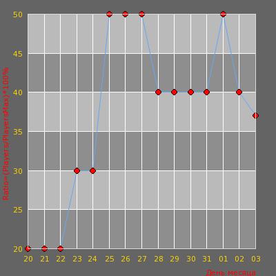 Статистика посещаемости сервера CW[Mode] DeTi-90x