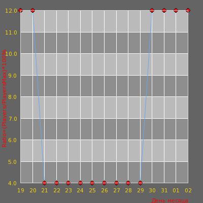 Статистика посещаемости сервера « Яблочная Медовуха [18+] »