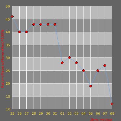 Статистика посещаемости сервера © Порядочный Паблик 18+