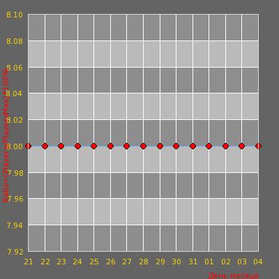 Статистика посещаемости сервера NOVALINE GUNGAME ©