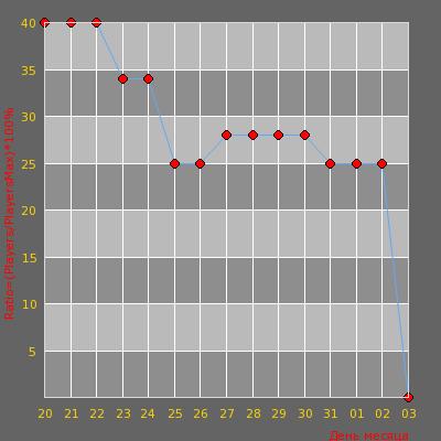Статистика посещаемости сервера Типичная Украина CSDM ©