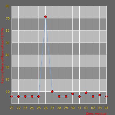 Статистика посещаемости сервера CS 1.6 Server [Gaming]