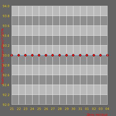 Статистика посещаемости сервера Munja Game Dust2Only [1000FPS]