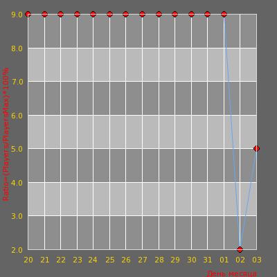 Статистика посещаемости сервера [RU] SLAYERS | HVH MM 16K