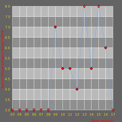 Статистика посещаемости сервера Пули в обойме [Public Server]