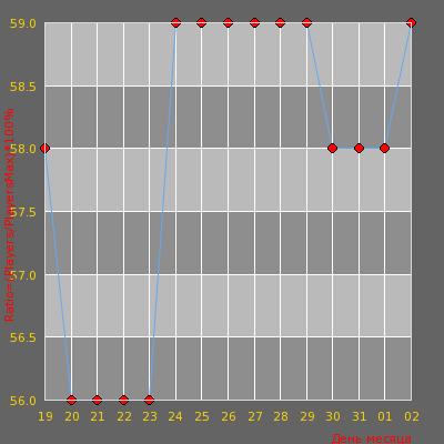 Статистика посещаемости сервера -=AvJeux.org - Deathmatch Fun Maps=- (23:49)