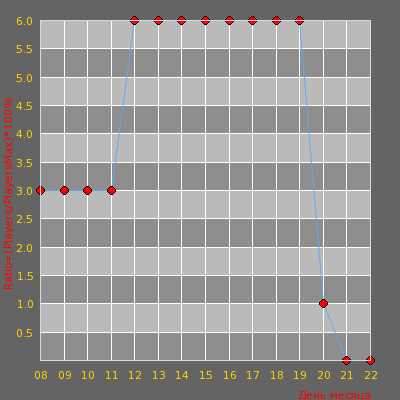 Статистика посещаемости сервера =CS.SRV::Classic.[24/7]=