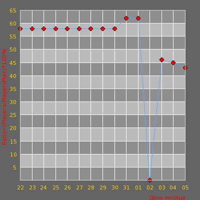 Статистика посещаемости сервера -=AvJeux.org - GunGame 1.6 24/7=- (40:40)