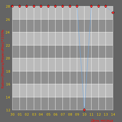 Статистика посещаемости сервера -= AvJeux - Surf DM 24/7 =-