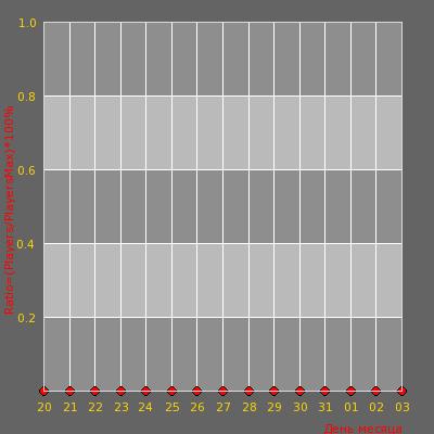 Статистика посещаемости сервера Dragons Zombie