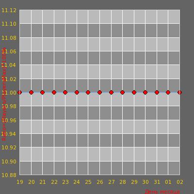 Статистика посещаемости сервера [V34]|УБОЙНЫЙ DEATHMATCH [100tick] 16+|RU