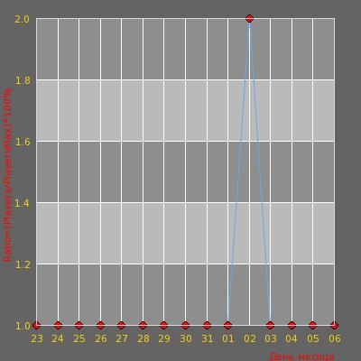 Статистика посещаемости сервера [v34] УБОЙНЫЙ © 2020 [Public] 16+