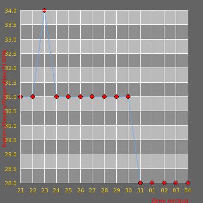 Статистика посещаемости сервера -= I Love 1.6 # Dust2 24/7 =-