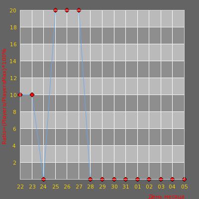 Статистика посещаемости сервера FASTCUP.NET   AUTOMIX 5x5 pass 1234
