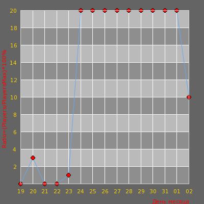 Статистика посещаемости сервера [ANTI-HYPE] BHOP | i ball was rawt